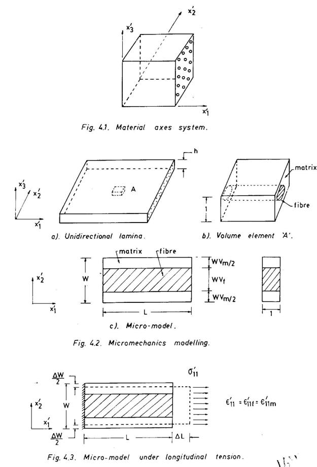 Composite Materials And Structures